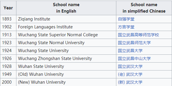 historical names of Wuhan university.png